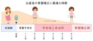 産後骨盤矯正のタイミング